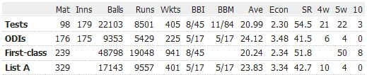 Curtly-Ambrose-career-records