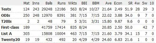 Glenn-McGrath-career-records