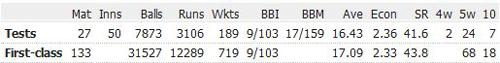 Sydney-Barnes-career-records