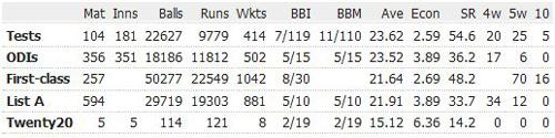wasim-akram-career-records