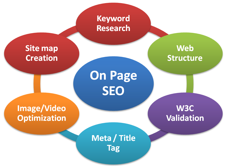 10 Best On Page Seo Techniques in 2016